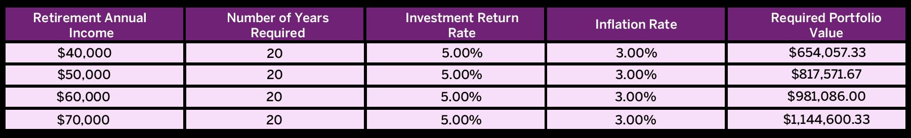 Pension Chart